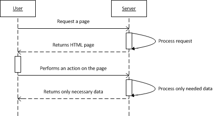 The interaction between the user and the server in Ajax style