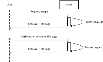 The interaction between the user and the server without Ajax