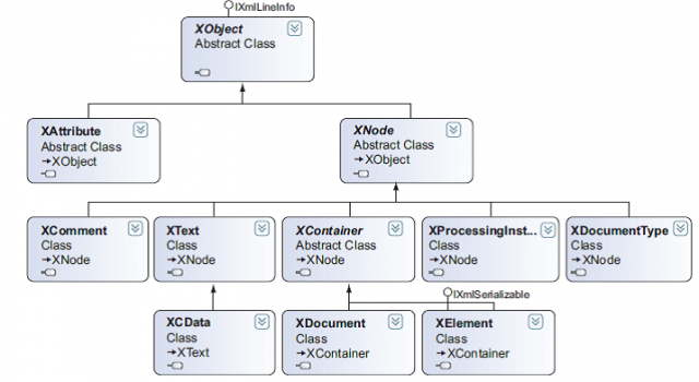 The classes in LINQ to XML