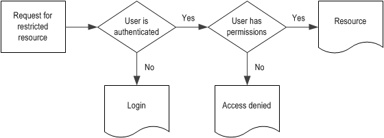 Requesting a web page that requires authentication and authorization