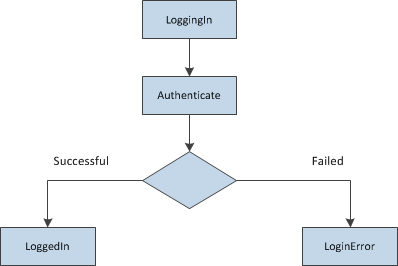 The order of Login control events in C#