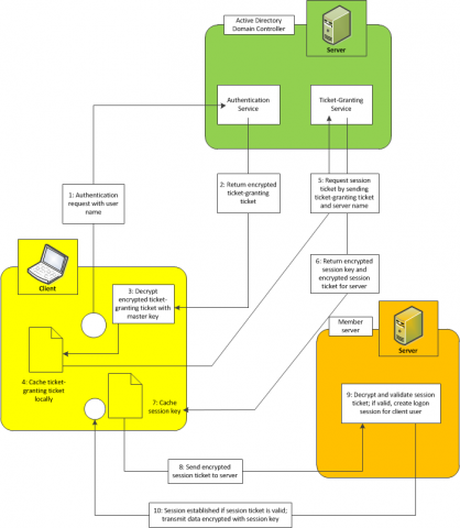 Kerberos authentication and tickets