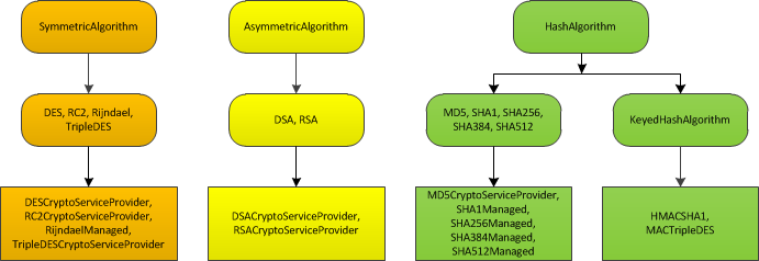 The cryptographic class hierarchy