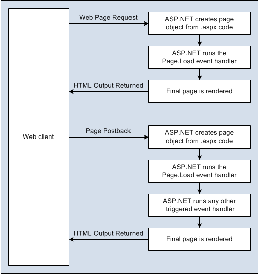 The page processing sequence