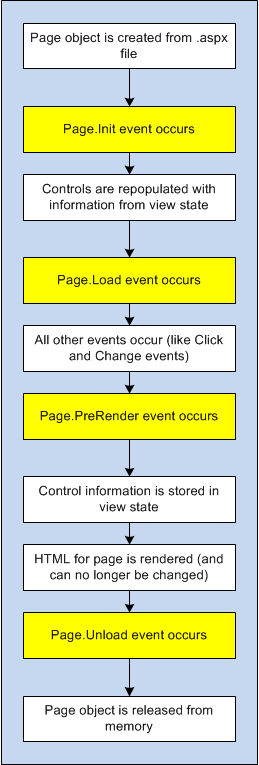 The postback processing sequence