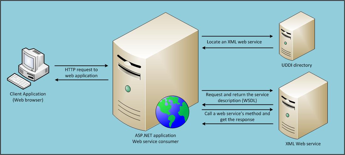 Consuming a web service using asp. Net ajax | webreference.
