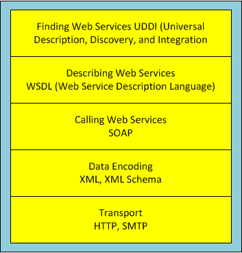 The web service technology stack