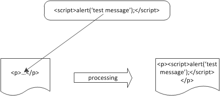 In case of XSS the code is inserted in the markup and isn't