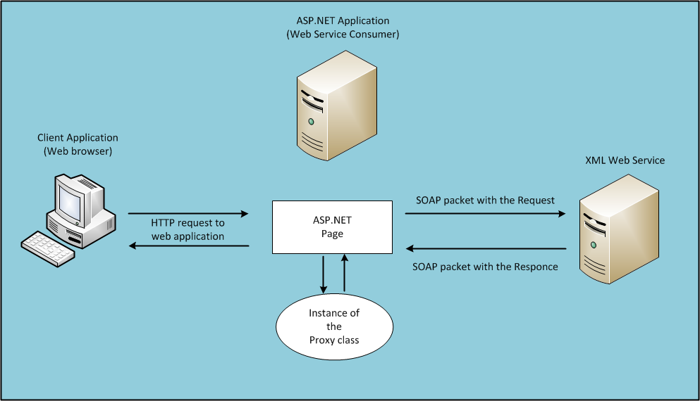 The web service proxy class