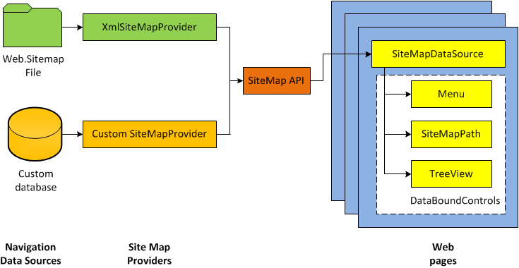 ASP.NET navigation with site maps