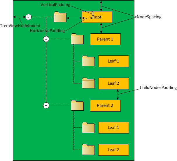 TreeView node spacing