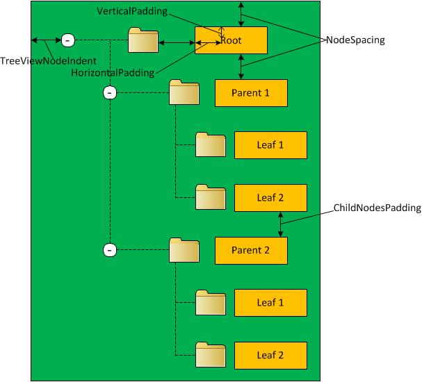 TreeView node spacing